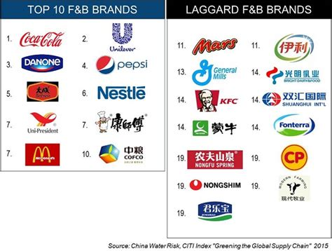 what is the best brand of food brands to buy china water risk
