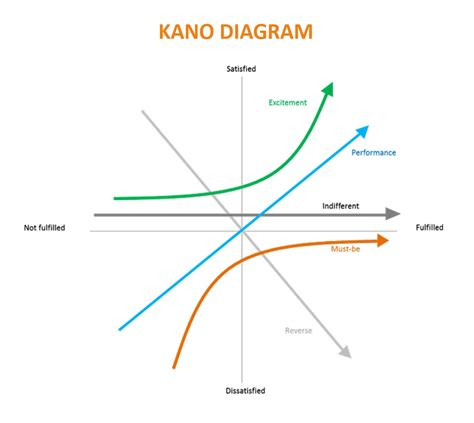 Kano Model what is kano model uxness