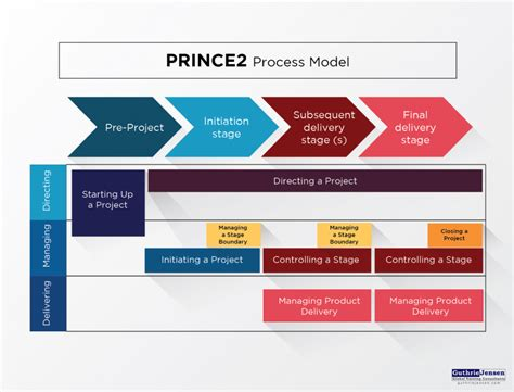 project management approach template top project management approaches explained a visual