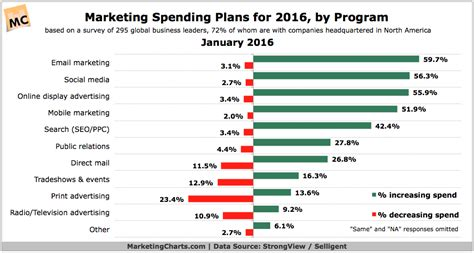 marketing budget how much should you budget for marketing in 2017