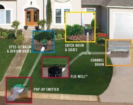 yard water and drainage chicago basement waterproofing