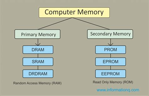 what are the different types of ram two types computer memory primary and secondary memory