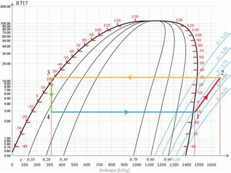 diagramme enthalpique r32 machines thermiques grandeurs principales d une