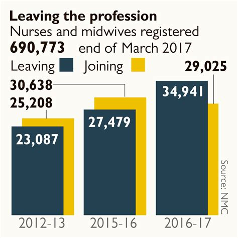 i quit why teachers are leaving the profession they books recruitment crisis for nhs as record number of nurses quit