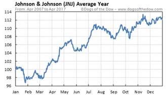 Image result for jnj stock