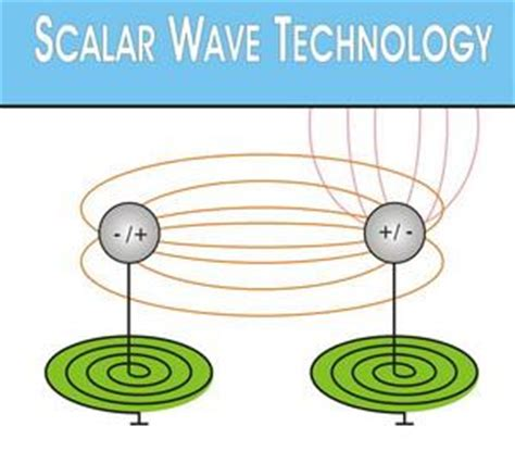 Tesla Scalar Wave Yt1zw Callsign Lookup By Qrz