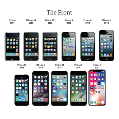 iphone timeline a visual iphone history timeline