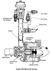 small gas turbine engines free wiring diagram images