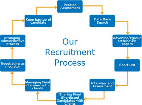 it recruitment process that works proven strategies industry benchmarks and expert intel to supercharge your tech hiring books 5 best images of diagram process recruiting recruitment