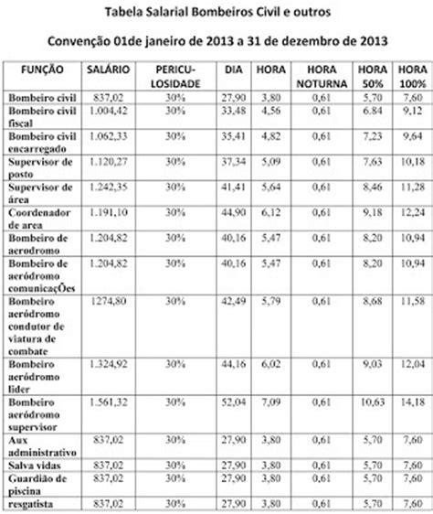 tabela salarial para porteiros 2016 sindicato dos vigilantes de duque de caxias veja tamb 233 m a