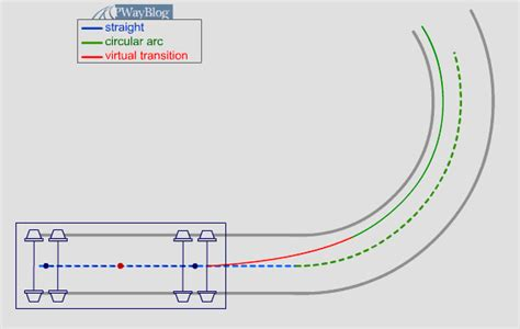 layout animation changes virtual transition a railway track blog