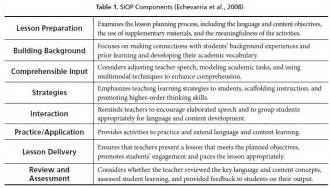Components Of A Lesson Plan Template by Adapting Features From The Siop Component Lesson Delivery