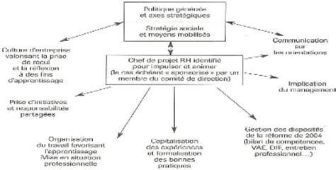 Modèle De Plan Stratégique De Développement