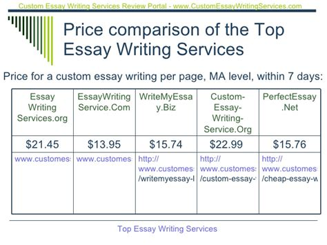 top dissertation writing services top essay writing services