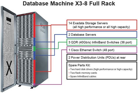 rack database exadata database machine overview part 1 page 2 of 2