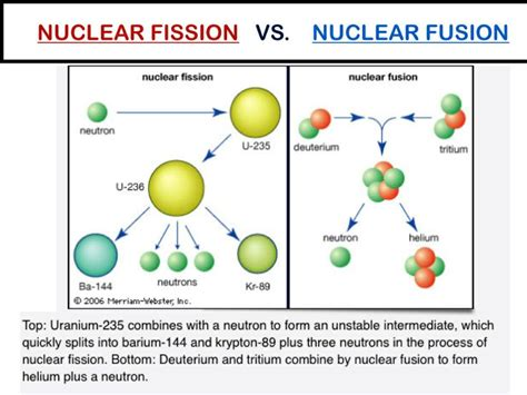Nuclear Fission And Fusion Worksheet by The World S Catalog Of Ideas