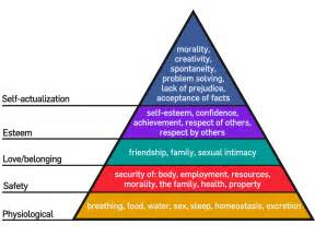Egyptian Comfort Sheets Maslow S Hierarchy Of Needs Is The Pyramid A Hoax