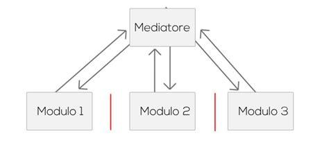 mediator pattern là gì web applications scrivere codice ben strutturato con i