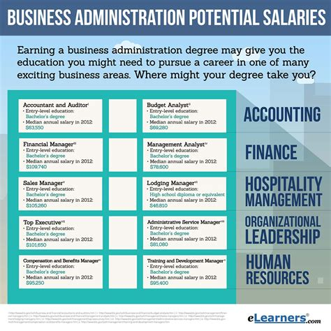 Pay Scale Bba Vs Mba by Business Administration Salary Potential Elearners