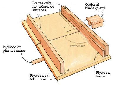 degree in woodworking technique how can i cut a 90 degree angle with a table