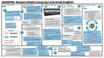 Business Model Canvas Connected Car Groupon Business Model Canvas Carlo Arioli