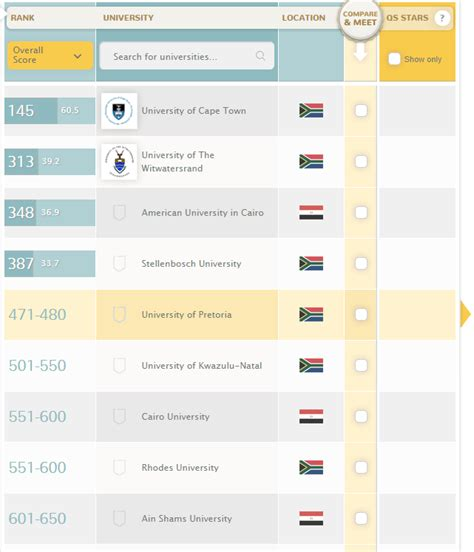 Uct Mba Ranking by Qs World Rankings 2013 2014 Top Universities