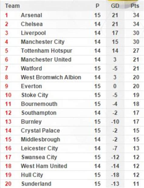 epl table result live english premier league live scores and table