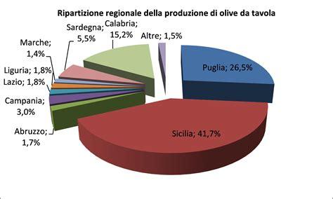 olive da tavola olive da tavola sicilia maggiore produttrice nazionale