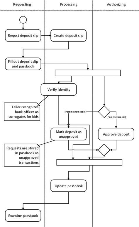 project activity diagram activity diagram it portfolio management of