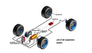 Air Brake System Seminar Report Automatic Air Suspension Engineering Seminar Topics And