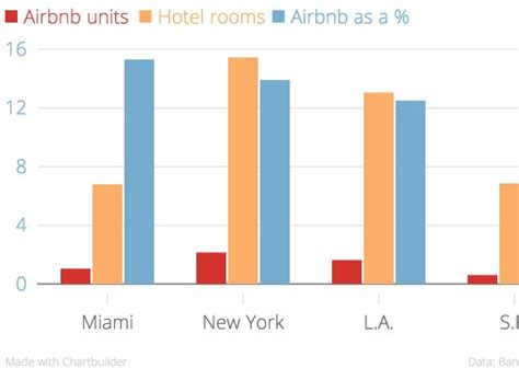 airbnb us airbnb nyc airbnb hotel new york nyc hotel market report