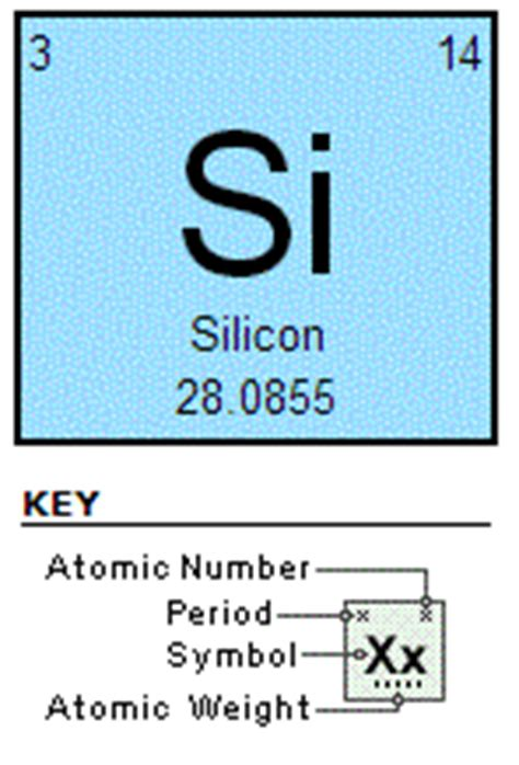 Silicon Periodic Table by Silicon Wafer