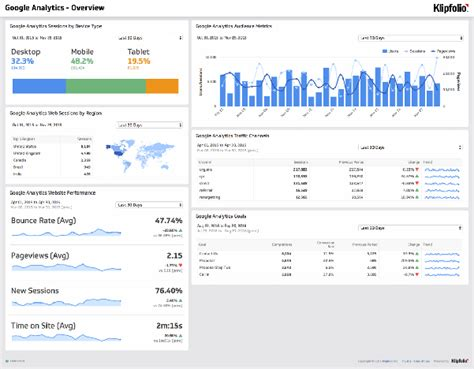 Dashboard Exles And Templates Klipfolio Com Work Dashboard Template
