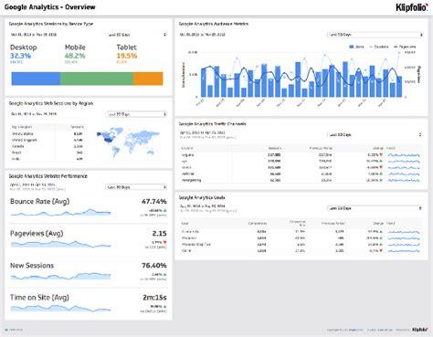 business dashboard software   klipfolio