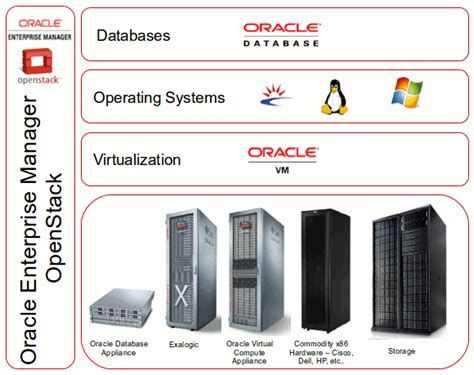 Search Appliance Studies Oracle Database Appliance Study Thedrudgereort838 Web Fc2