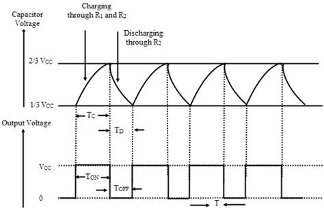 voltage across capacitor in astable multivibrator astable multivibrator using 555 timer