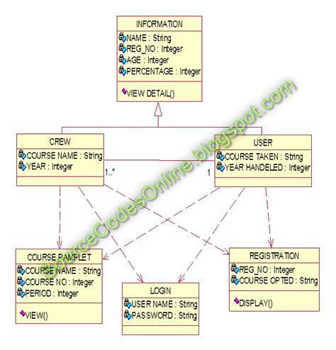 Uml Diagram For Student Registration System