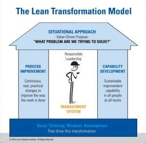 Lean Operations And Systems Mba by Lean Is Not About Principles Gemba Academy