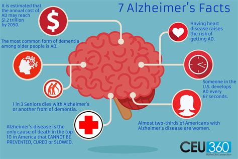 7 Facts On by Infographic 7 Alzheimer S Facts Ceu360
