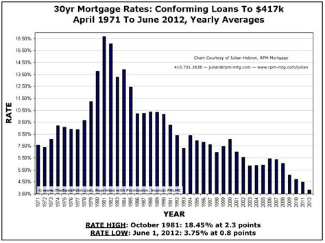 mortgage rates fargo driverlayer search engine