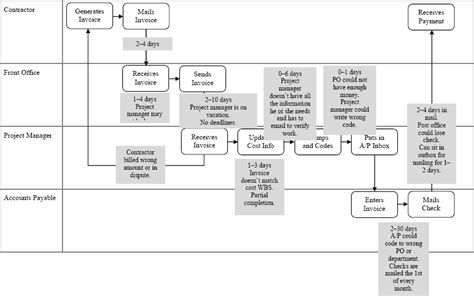beginning    requirements gathering lessons   flowchart junkie