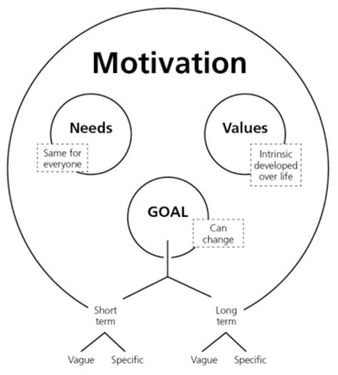 motivation and personality how to master your goals and habits for term success books principles of management theory x vs theory y