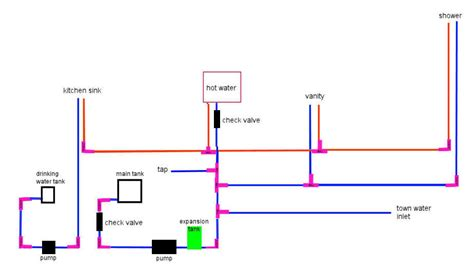 mobile home plumbing diagram mobile home plumbing systems water placement
