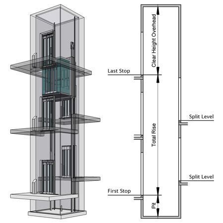 elevator in a house pre planning a elevator shaft way into your build