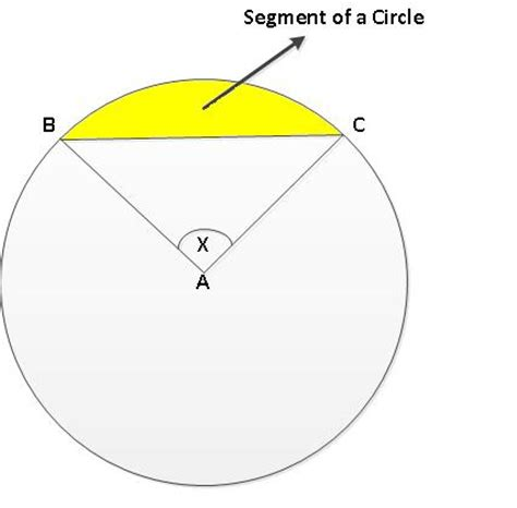 area of a circle section area of sector and segment in a circle all things