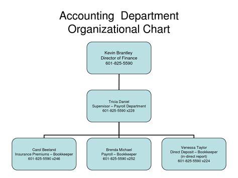 accounting department flowchart finance department flowchart flowchart in word