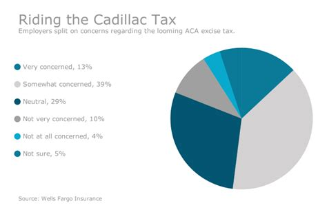 Cadillac Tax Delayed Until 2020 by Cadillac Tax Delay Is A Payment On Its Repeal U S