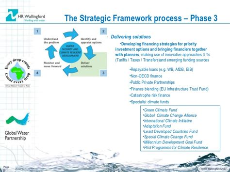 L Framework by Framework For Water Security And Water Resilient