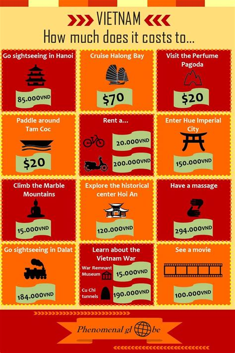 How Much Does Mba Cost Infographic by Things To Do In And How Much Is Costs Phenomenal