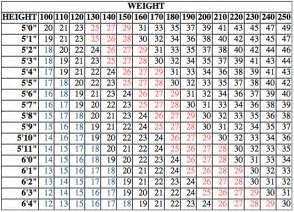 Pics photos ideal weight chart women bmi for in pounds picture
